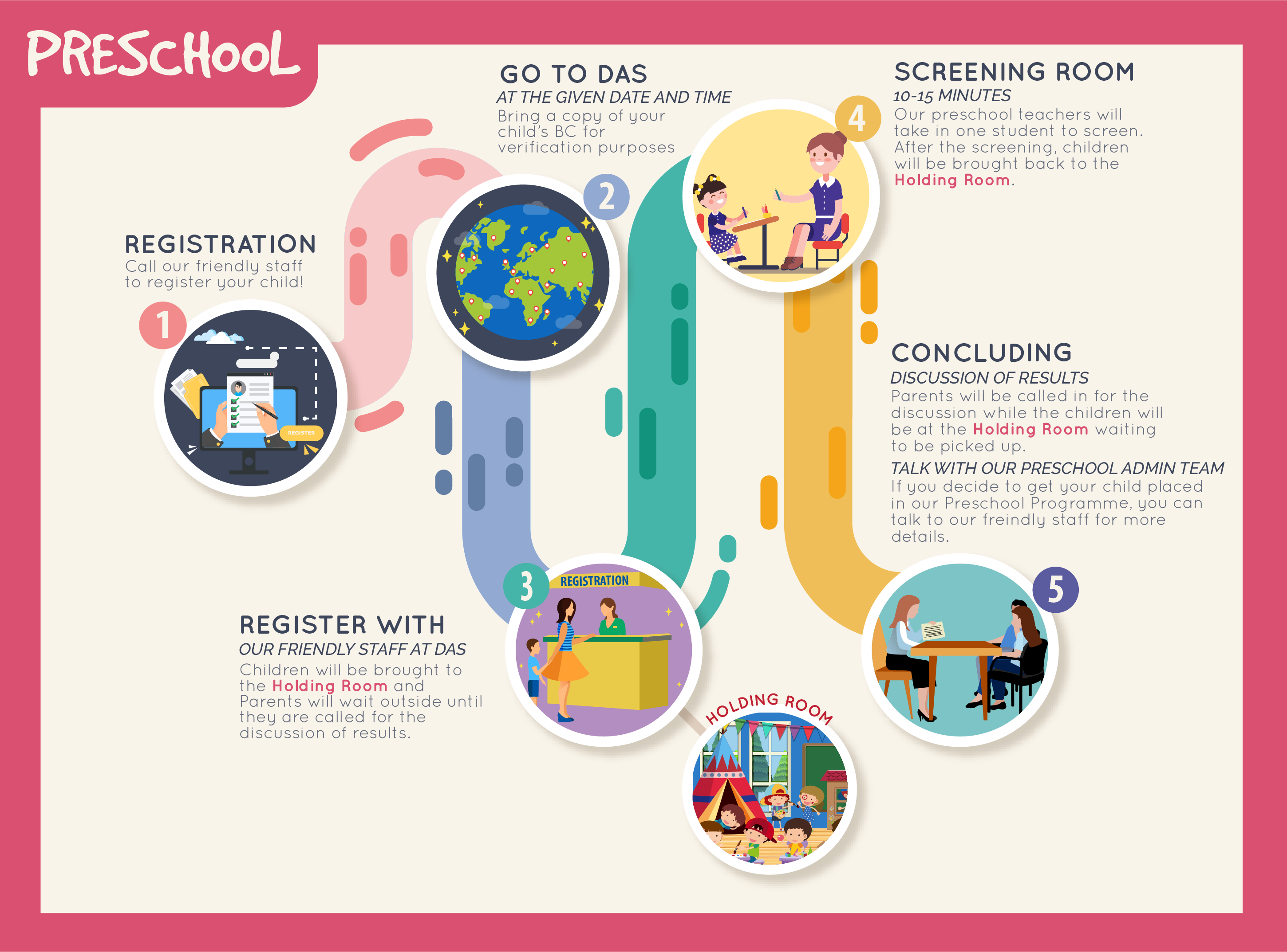 Screening Process Preschool